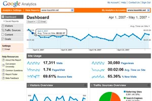Cómo registrarte y utilizar Google Analytics