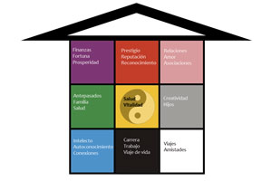 División de espacios de una casa con el Feng Shui