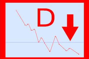 Cómo evitar las tres D: Deuda, Déficit y Default